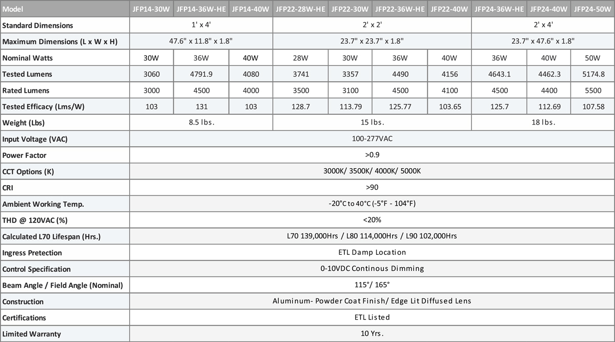 JFP Performance & Electrical Data