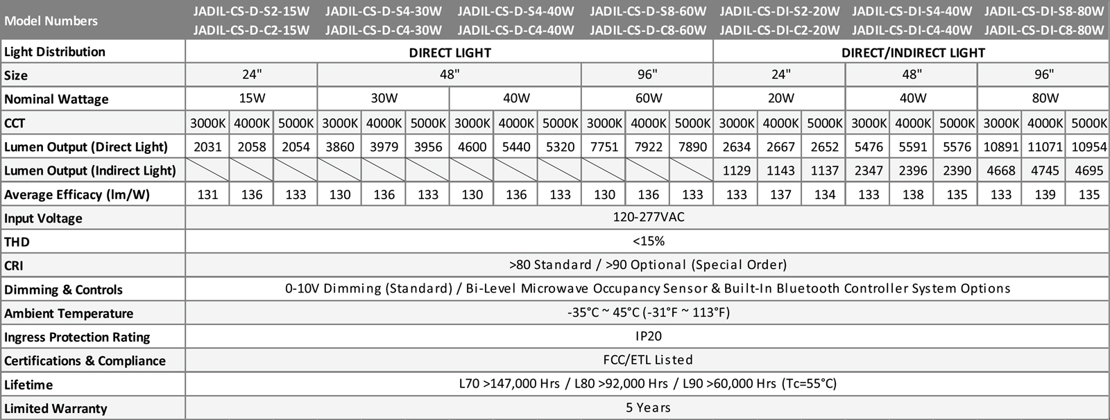 JADIL-CS Architectural Direct Indirect Continuous & Single Run Suspended Linear Series